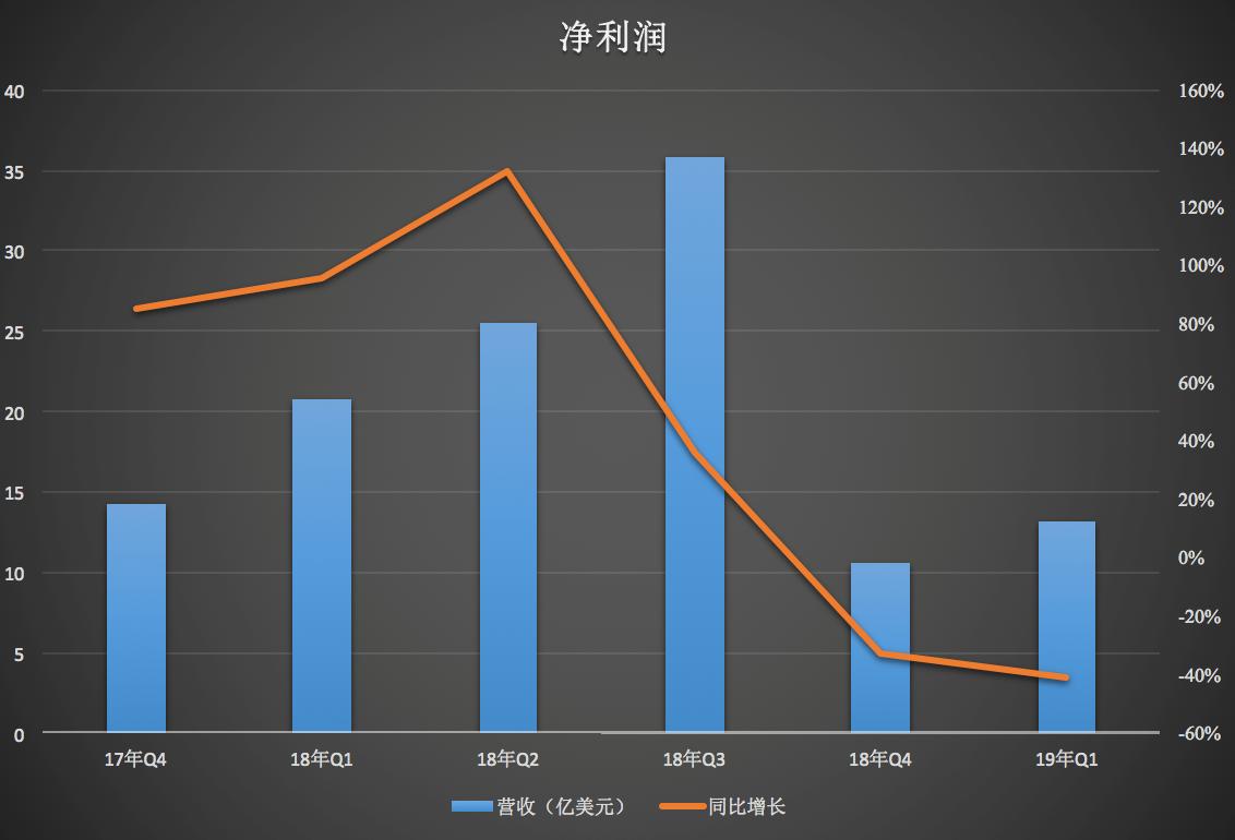 阿里季度营收809亿背后:电商外业务亏损都在扩大