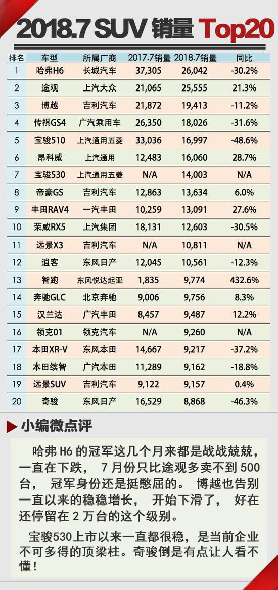 SUV市场状况频出 2018年7月份销量Top20