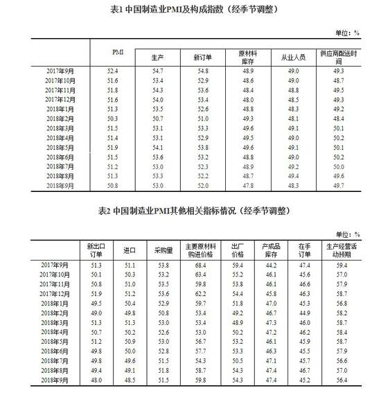 9月官方制造业PMI为50.8比上月回落0.5个百分点