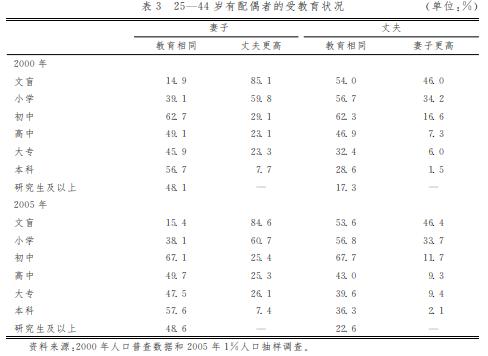 受过本科教育的女性,接近三分之二都会选择学历和他们相同甚至更高的丈夫/高校扩招对婚姻市场的影响: 剩女? 剩男?