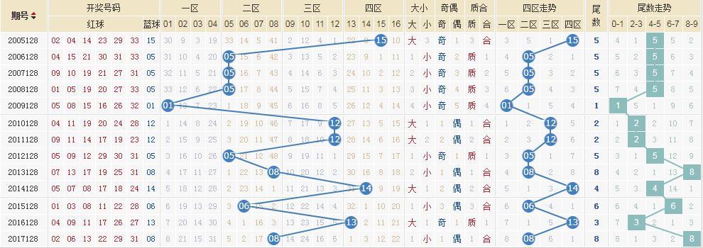 独家-[清风]双色球18128期专科定蓝:蓝球05 08