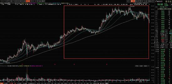 基金经理评测:雷鸣选股能力凸出 典型的右侧交易者