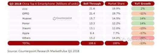 分析国内外智能手机市场Q3数据:谁会是未来最大的黑马?