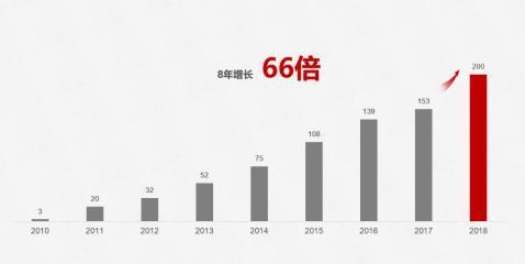 全年发货量破2亿台 华为智能手机发货量8年增长66倍