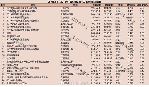 跨年演唱会收视率曝光 江苏卫视第一湖