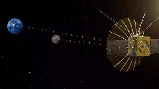 地月中继通信示意图(图片来源:中国空间技术研究院)