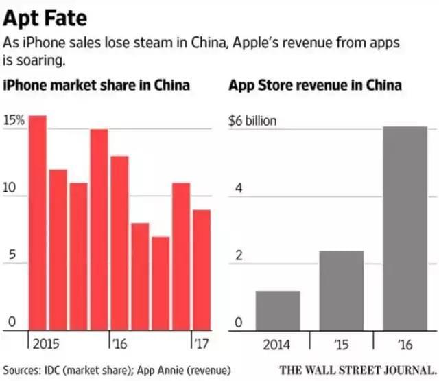 网友旁观打赏风波:苹果到底敢不敢下架微信的照片 - 5