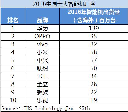 2016年国产手机华为出货量第一OPPO紧随其后的照片 - 1