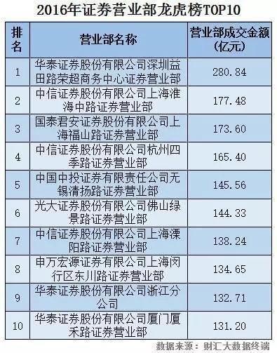 龙虎榜TOP10大换血:K线背后 游资秘密已被揭开