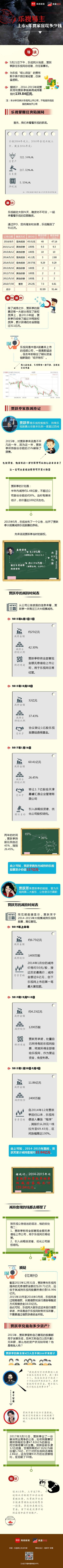 乐视易主 上市近7年贾跃亭家族套现了多少钱? 最新资讯 第1张