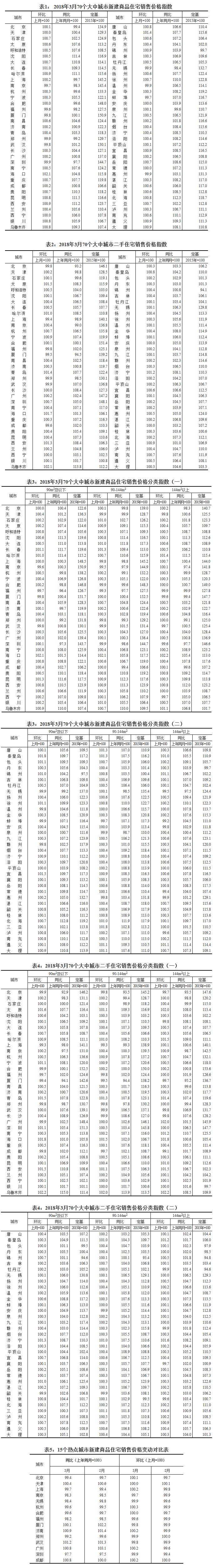 3月70个大中城市新建商品住宅价格中55座环比上涨
