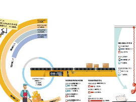 前三季度湖南邮政业务总量136.18亿 增长34.1%