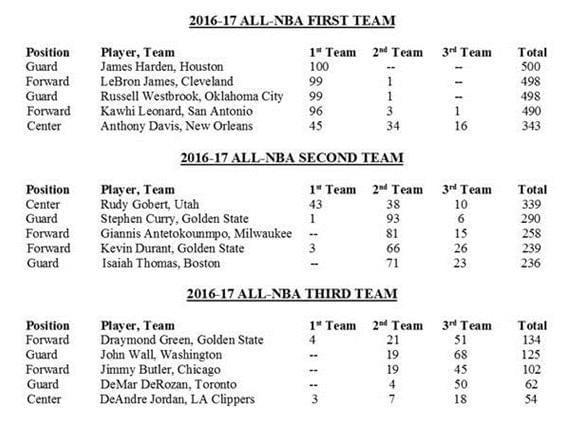 哈登詹皇領銜NBA最佳陣容一隊 庫裡杜蘭特進二陣