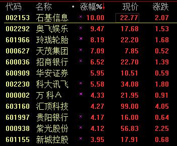 沪深300指数持续走强 招商银行大涨近6%