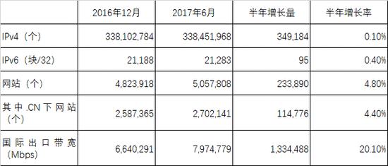中国网民规模达7.51亿,手机网民占96.3%