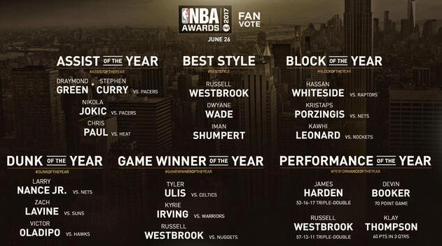 聯盟新增最佳扣籃等六大獎項 全由球迷投票決定