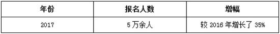 2018高级会计师报名时间3月10-31日 无纸化考试时代来临