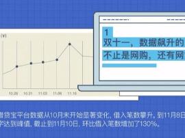 """""""双11""""网络借贷数据:湖南借钱笔数列全国第十"""