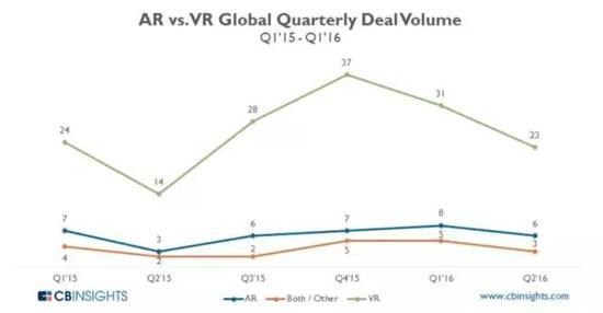 资本变脸:6个月时间里VR从狂欢到惨淡 AR资讯 第1张
