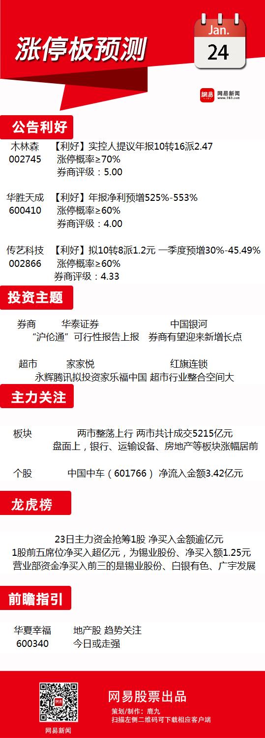 1月24日涨停板预测:券商有望迎来新增长点