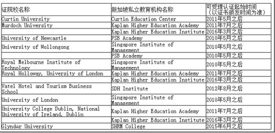 新加坡私立教育机构颁发的文凭纳入认证范围