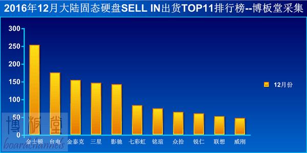 SSD销量解析:哪些品牌占据着市场主动权?的照片 - 3