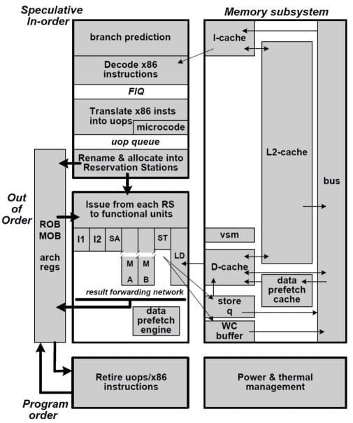 深度揭秘:中国自己的X86处理器技术源自何方的照片 - 7
