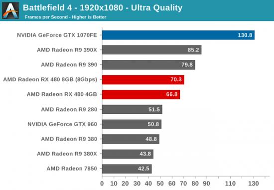 性价PK:AMD RX 480小胜新N卡GTX 1080/1070的照片 - 11