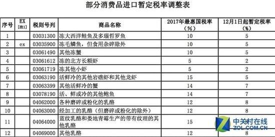 财务部通知部分商品进口关税下调 部分零税率