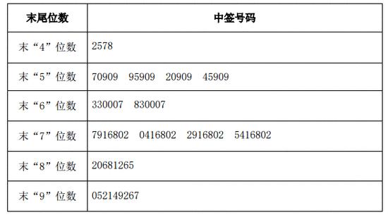 新股提示:昭衍新药今申购 圣达生物等2股缴款
