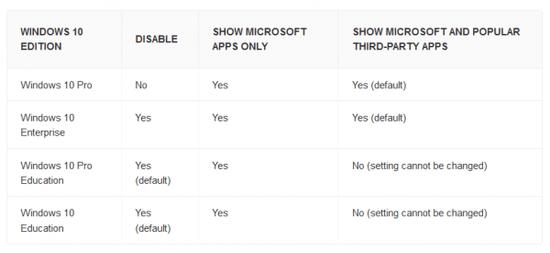 Windows 10专业版确认无法阻止Store安装Bloatware的照片 - 2