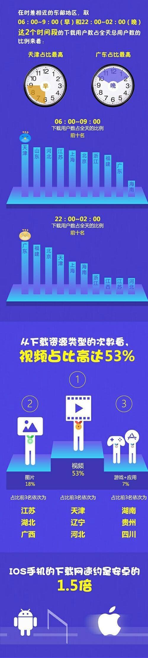 迅雷发布年中迅数榜:手机下载8Mb/s iPhone比安卓快50%的照片 - 6