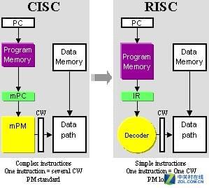 性能更强的SPARC和Power为啥斗不过x86的照片 - 6