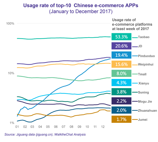 拼多多靠什么成为中国增长最快的电商应用?