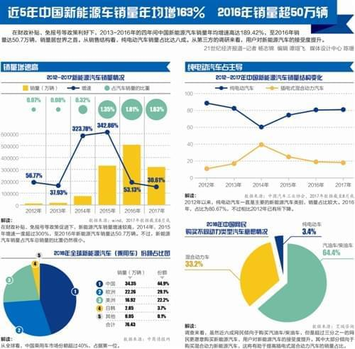 新能源汽车五年平地起高楼: 中国市场自主品牌绝对领先 竞争格局正在生变