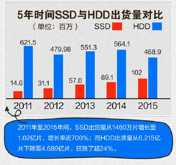 干掉机械硬盘:SSD这五年到底发生了什么?的照片 - 1