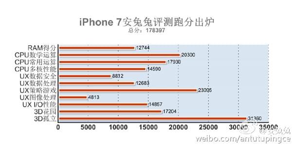iPhone 7安兔兔跑分曝光:A10处理器吊打群雄的照片 - 2