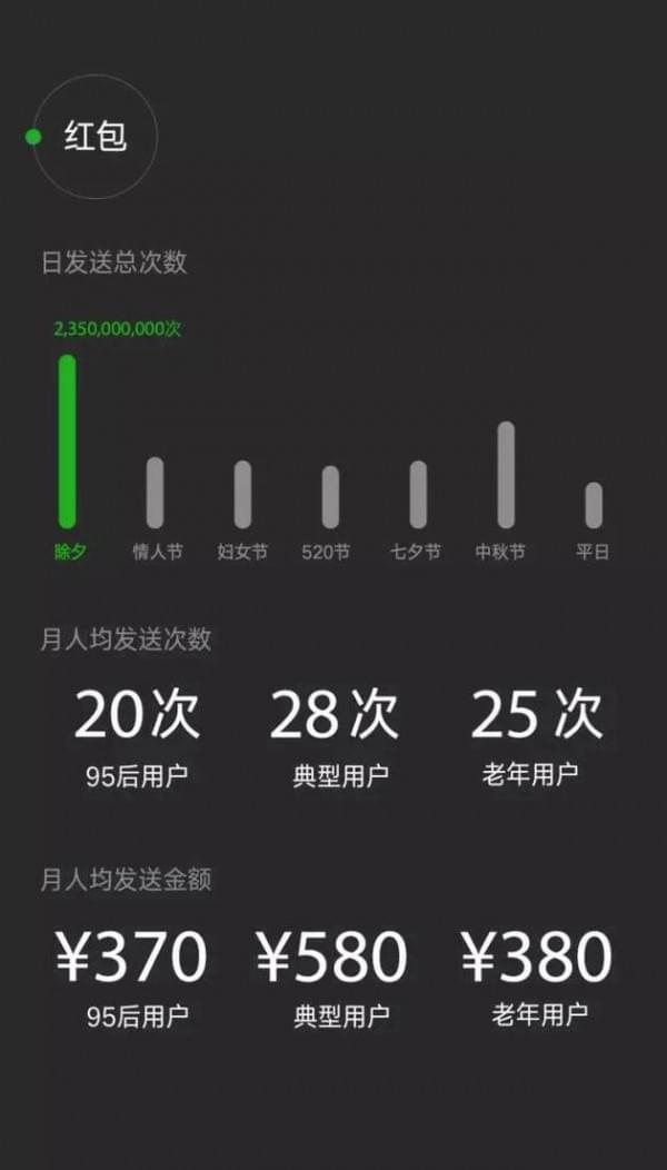 微信数据报告:日均登录用户达7.68亿 90后最爱听《演员》的照片 - 7