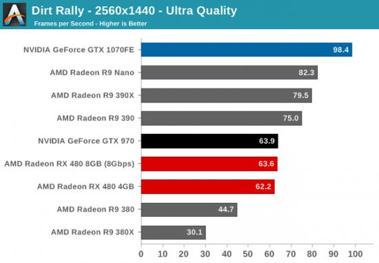 性价PK:AMD RX 480小胜新N卡GTX 1080/1070的照片 - 6