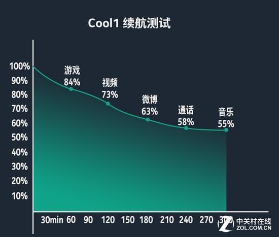 旗舰血统的千元双摄 cool1全面评测