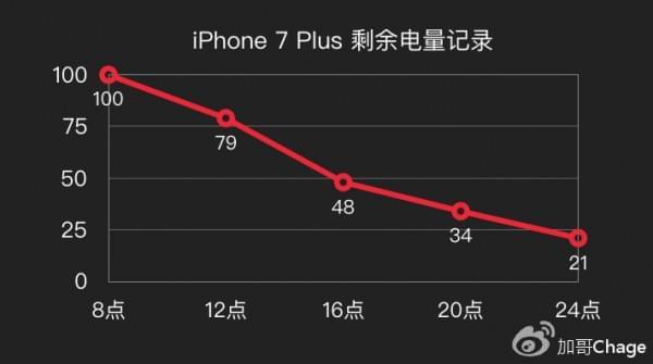 苹果的大败局?最详细的iPhone 7万字评测的照片 - 6