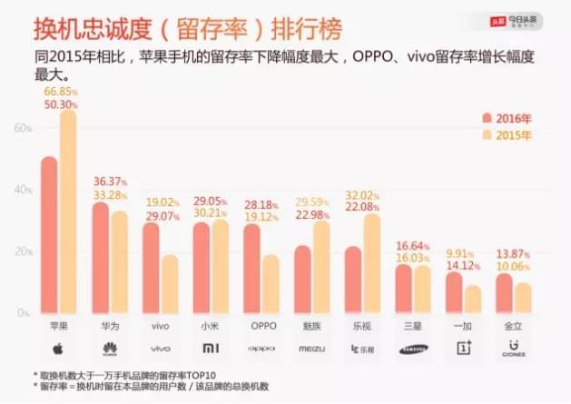 在中国 微信扼住了iPhone的命门的照片 - 4