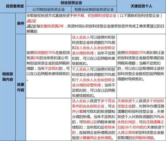焦点分析丨基金增税七成,创投行业凛冬已至,为何又刮税收风暴?