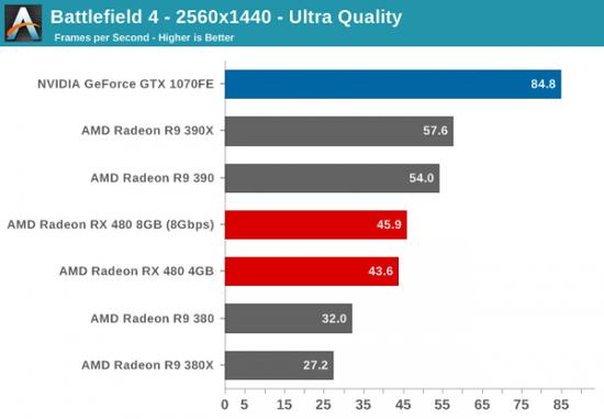 性价PK:AMD RX 480小胜新N卡GTX 1080/1070的照片 - 3