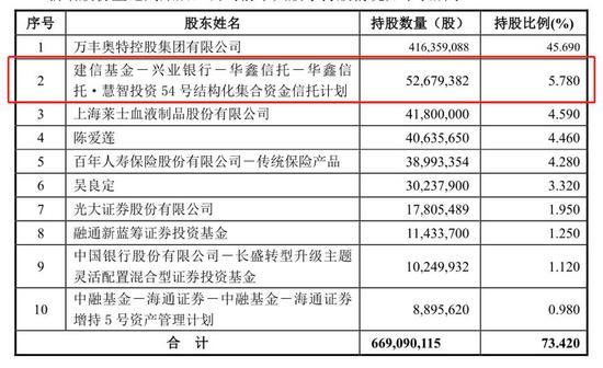 万丰奥威百亿市值蒸发 建信基金17亿定增浮亏4亿