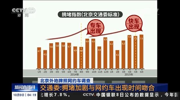 北京交通委:拥堵加剧与网约车出现时间吻合的照片 - 1