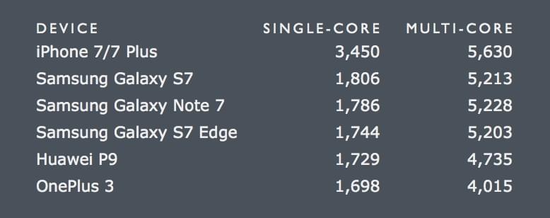 iPhone 7 A10芯片速度超越所有MacBook Air的照片 - 2
