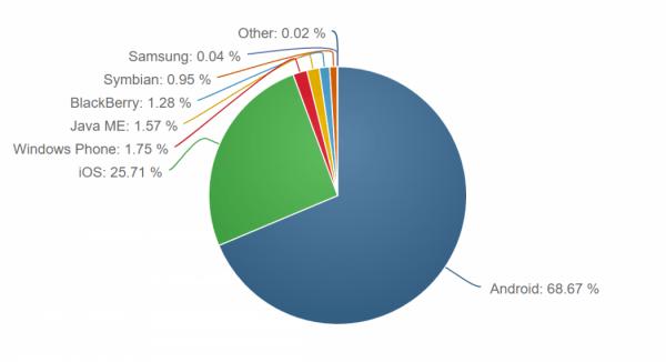 NetMarketShare:Windows Phone仍在苦苦挣扎的边缘的照片 - 3