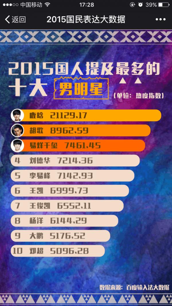 中国网民输入量最高的人名:鹿晗的照片 - 2