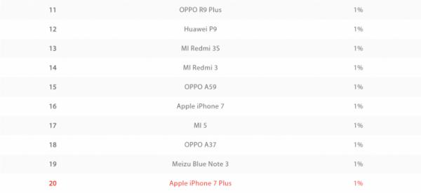 iPhone不再是最受中国人欢迎的手机的照片 - 3